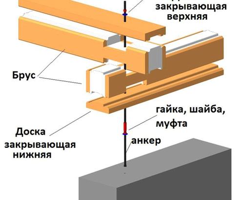 Как крепить обвязку из бруса к фундаменту