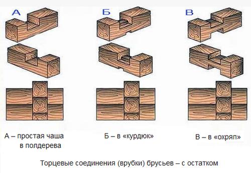 vidy_rubki_uglov_iz_brusa_01