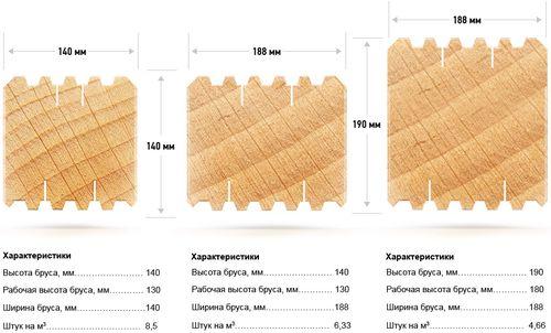 Размеры сечения