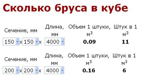 skolko_brusa_150x150_v_kube_2