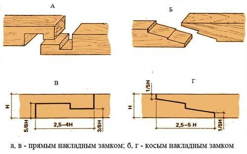 varianty_razmerov_brusa_5_metrov_dlinoj_4